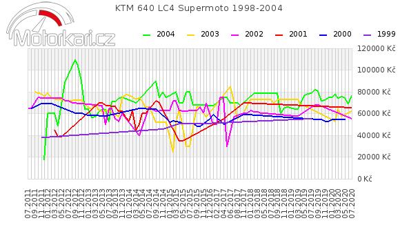 KTM 640 LC4 Supermoto 1998-2004