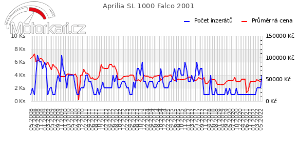 Aprilia SL 1000 Falco 2001