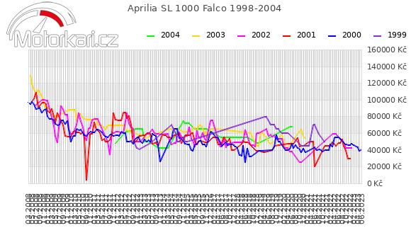 Aprilia SL 1000 Falco 1998-2004