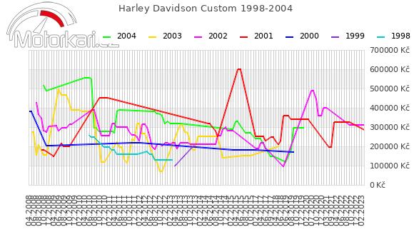 Harley Davidson Custom 1998-2004