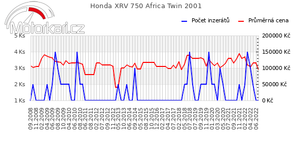 Honda XRV 750 Africa Twin 2001