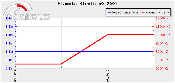 Siamoto Birdie 50 2001