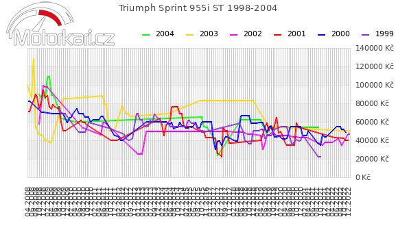 Triumph Sprint 955i ST 1998-2004