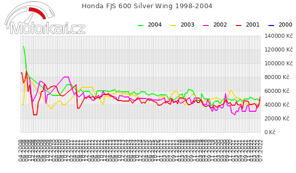 Honda FJS 600 Silver Wing 1998-2004