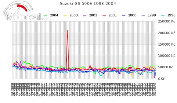 Suzuki GS 500E 1998-2004