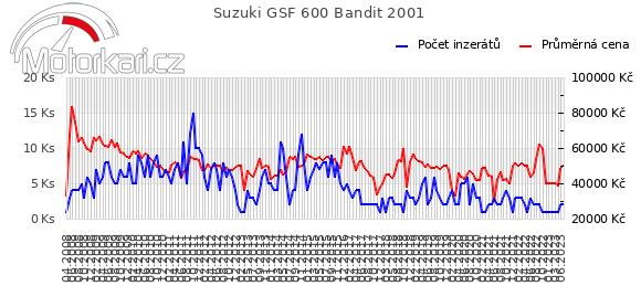 Suzuki GSF 600 Bandit 2001