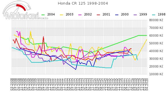 Honda CR 125 1998-2004
