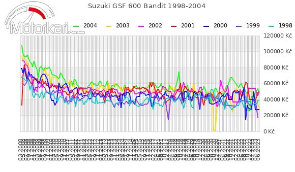 Suzuki GSF 600 Bandit 1998-2004
