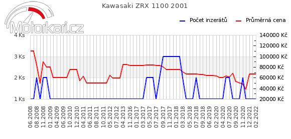 Kawasaki ZRX 1100 2001