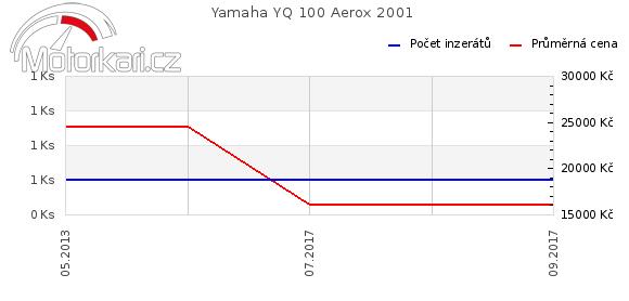 Yamaha YQ 100 Aerox 2001