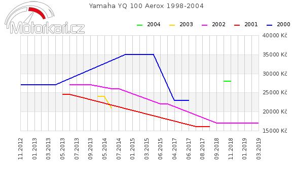 Yamaha YQ 100 Aerox 1998-2004