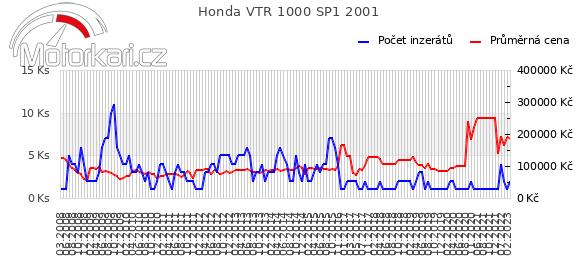 Honda VTR 1000 SP1 2001