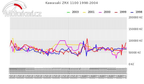 Kawasaki ZRX 1100 1998-2004