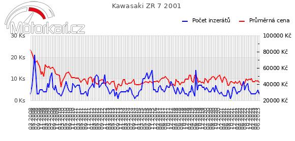 Kawasaki ZR 7 2001