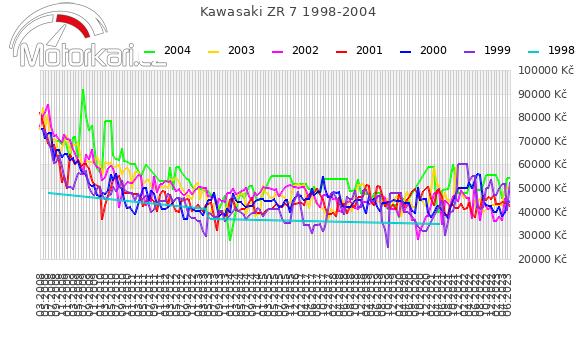Kawasaki ZR 7 1998-2004