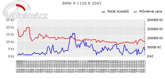 BMW R 1150 R 2001