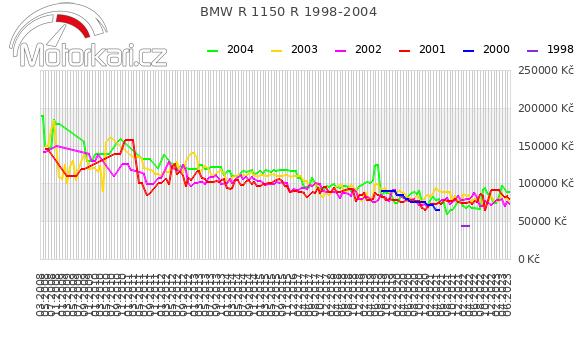 BMW R 1150 R 1998-2004