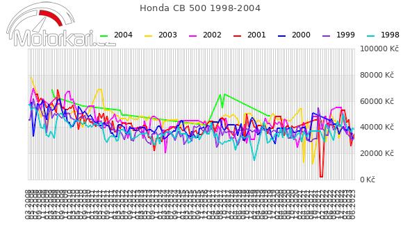 Honda CB 500 1998-2004