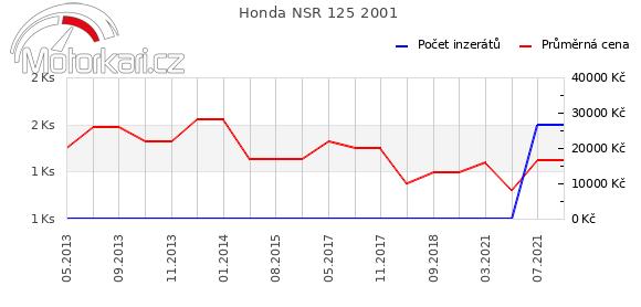 Honda NSR 125 2001