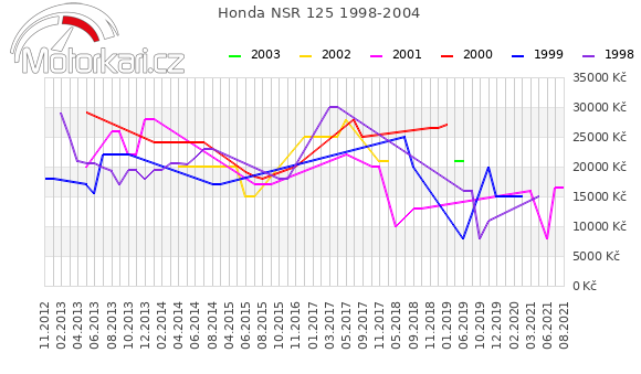 Honda NSR 125 1998-2004