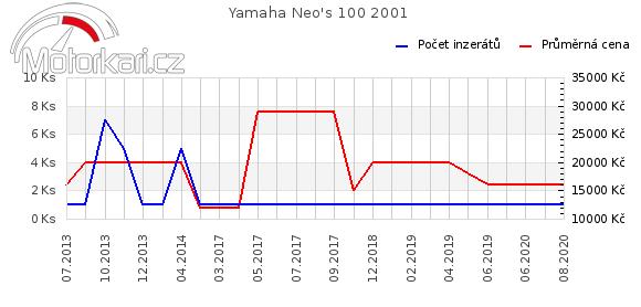 Yamaha Neo's 100 2001