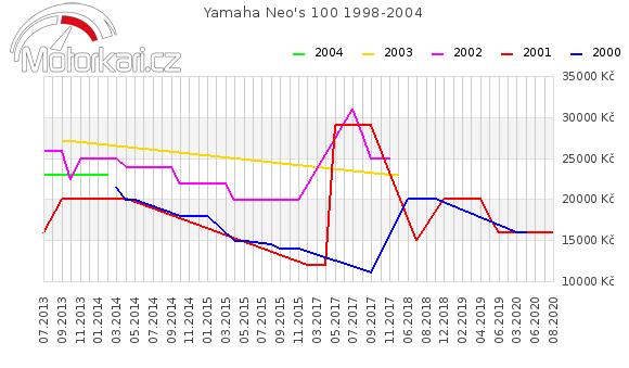 Yamaha Neo's 100 1998-2004