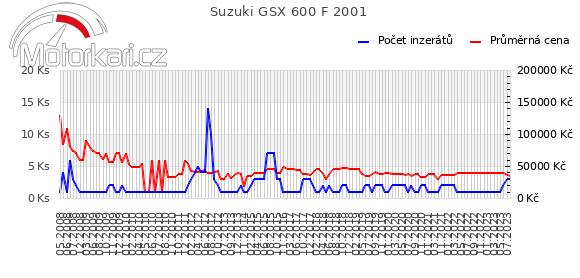 Suzuki GSX 600 F 2001