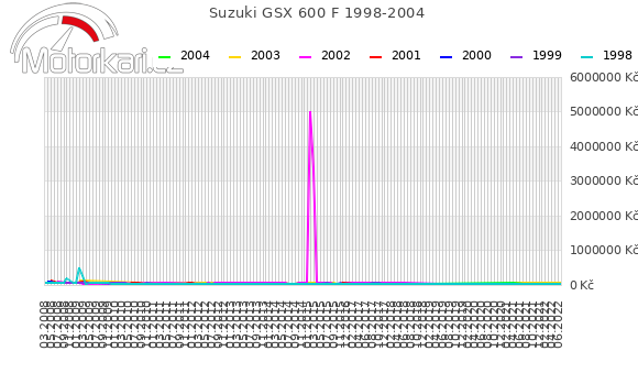 Suzuki GSX 600 F 1998-2004