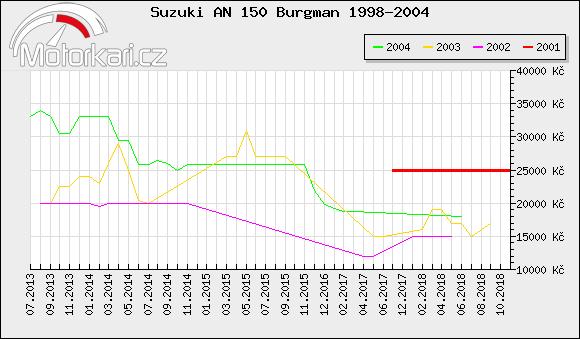 Suzuki AN 150 Burgman 1998-2004