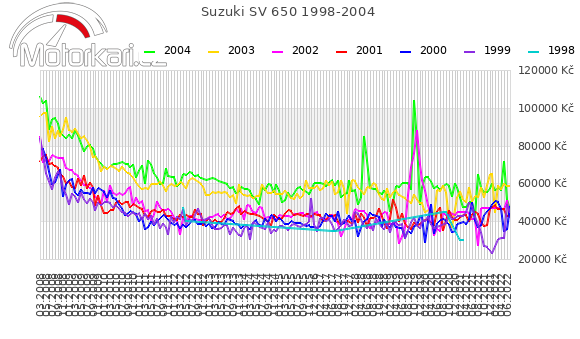 Suzuki SV 650 1998-2004