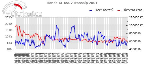 Honda XL 650V Transalp 2001