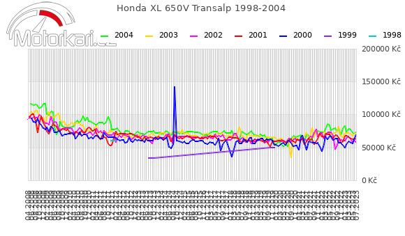 Honda XL 650V Transalp 1998-2004