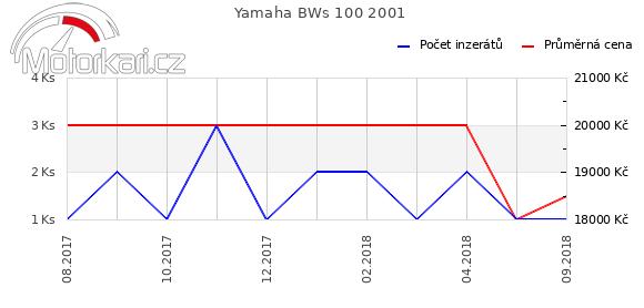 Yamaha BWs 100 2001