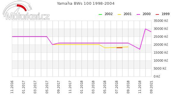Yamaha BWs 100 1998-2004