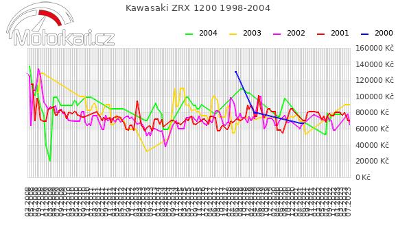 Kawasaki ZRX 1200 1998-2004