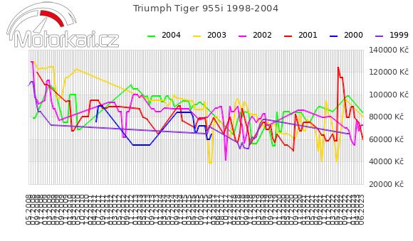 Triumph Tiger 955i 1998-2004