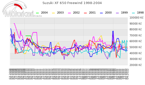 Suzuki XF 650 Freewind 1998-2004