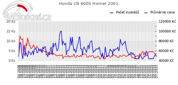Honda CB 600S Hornet 2001