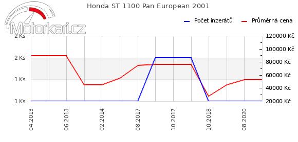 Honda ST 1100 Pan European 2001
