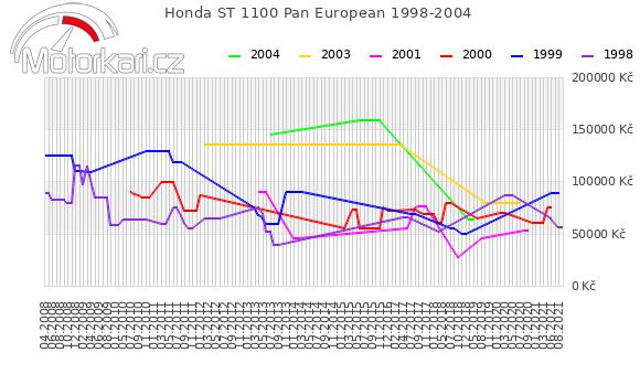 Honda ST 1100 Pan European 1998-2004