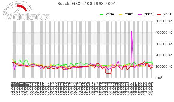 Suzuki GSX 1400 1998-2004