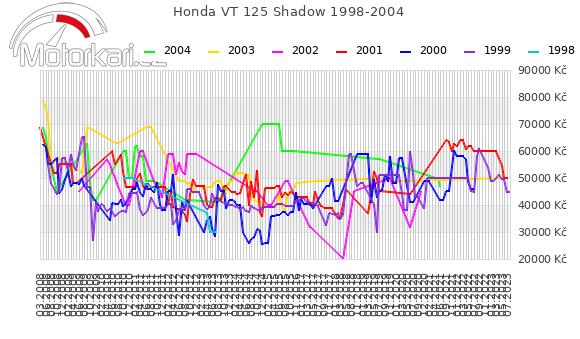 Honda VT 125 Shadow 1998-2004