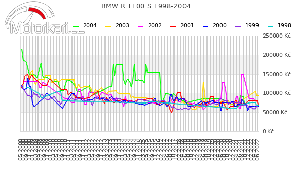 BMW R 1100 S 1998-2004