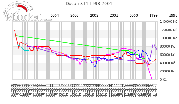 Ducati ST4 1998-2004
