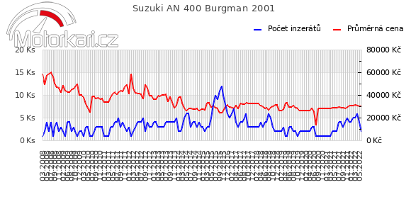 Suzuki AN 400 Burgman 2001
