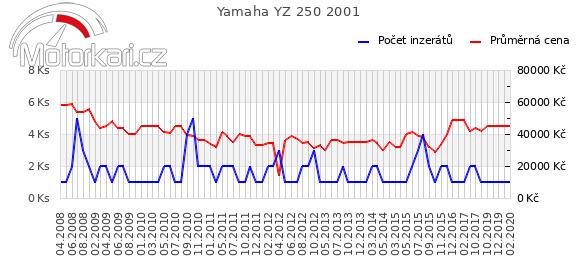 Yamaha YZ 250 2001