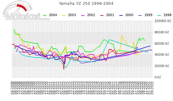 Yamaha YZ 250 1998-2004