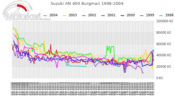 Suzuki AN 400 Burgman 1998-2004