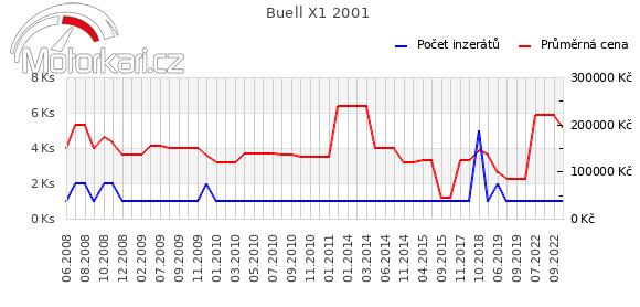 Buell X1 2001