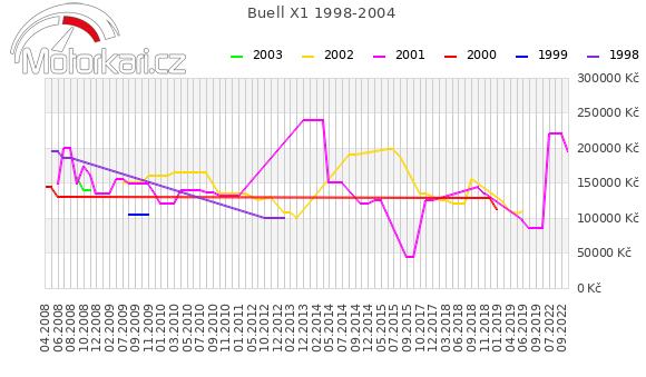 Buell X1 1998-2004